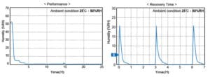 F1Series Dry Cabinet Recovery Time Graph | smtdryboxes.com