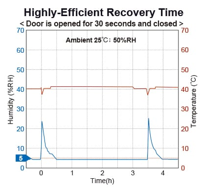 T40W Baking Cabinet Performance & Recovery Graph