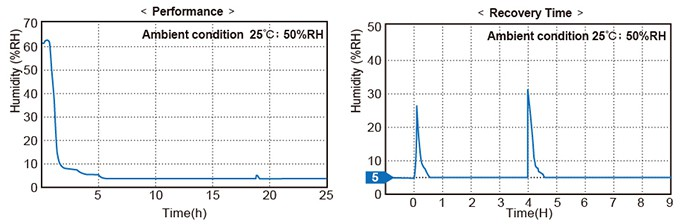 Dry Cabinet Relative Humidity Recovery Graph for Desiccant Dry Cabinet, Dessicant Cabinet, Nitrogen Dry Cabinets and Dry Cabinet Accessories