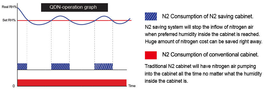X2B Dry Cabinet Performance & Recovery Graph